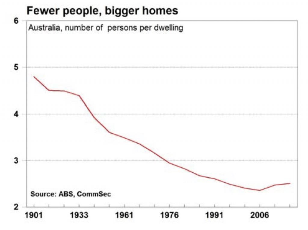 fewer people bigger homes