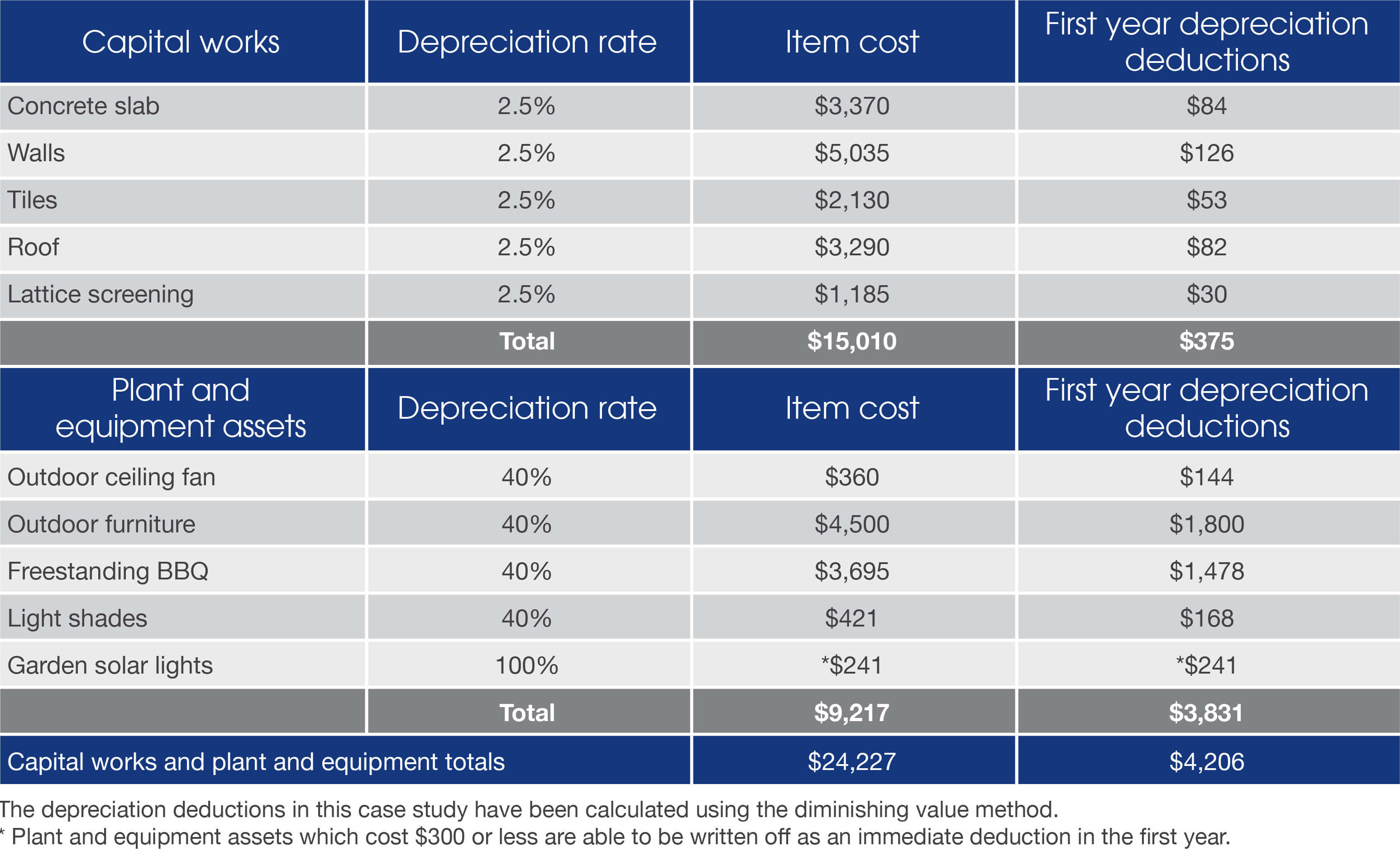 Add Value And Increase Deductions With An Alfresco Area Table