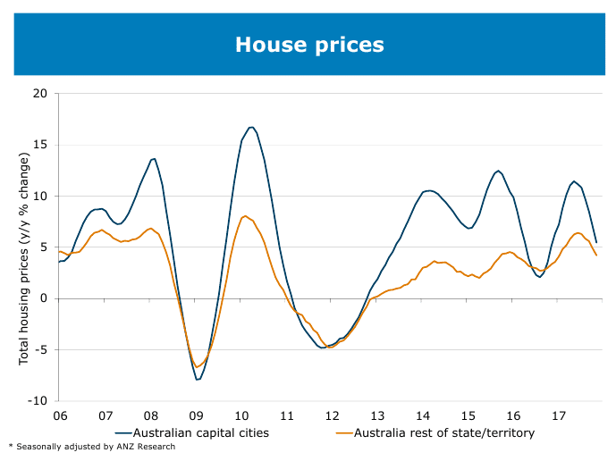Housing Graph 01