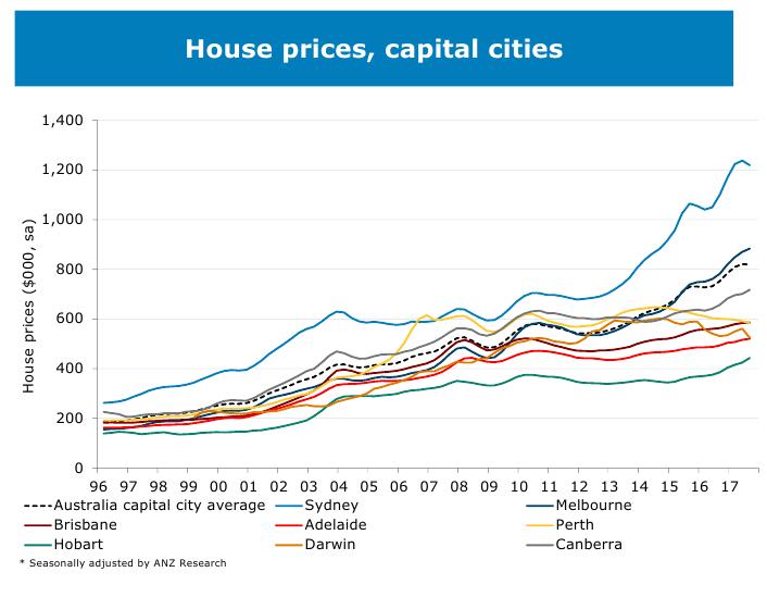 Housing Graph 03
