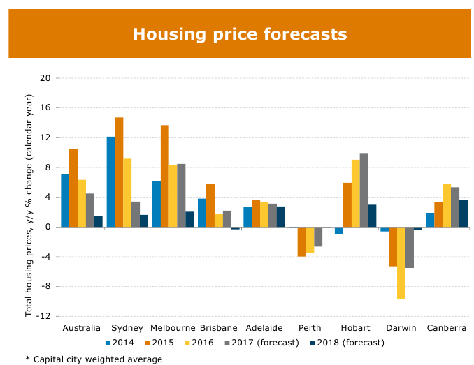 Housing Graph 04