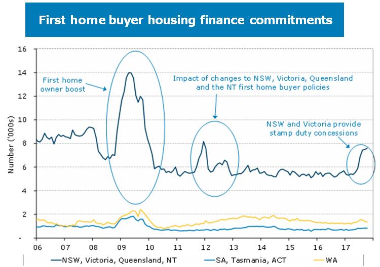 Housing Graph 09
