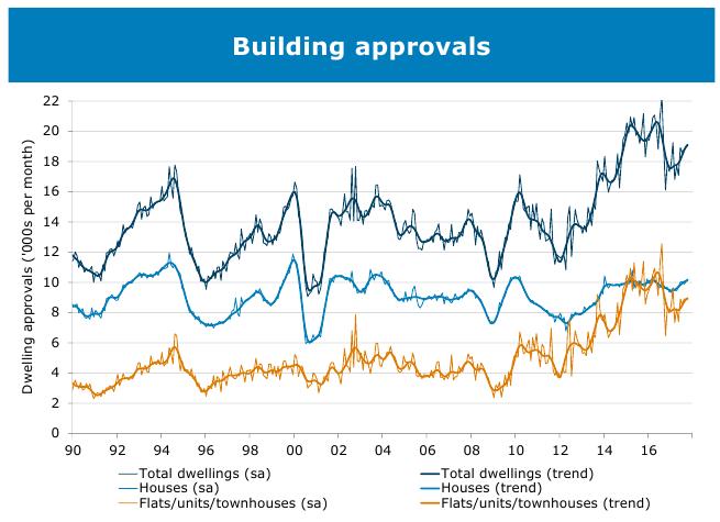 Housing Graph 18