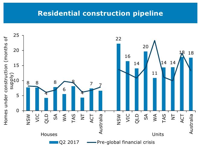 Housing Graph 22
