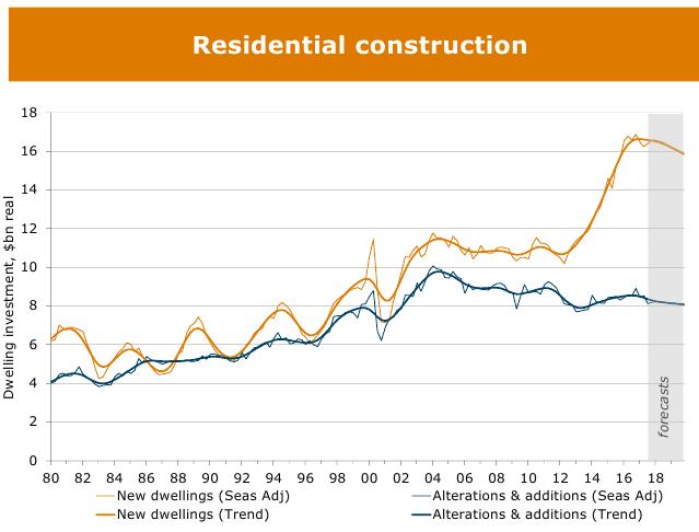 Housing Graph 23