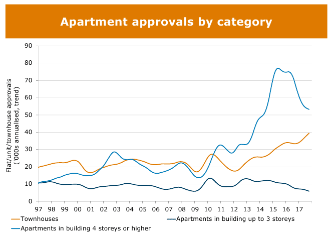 Housing Graph 27