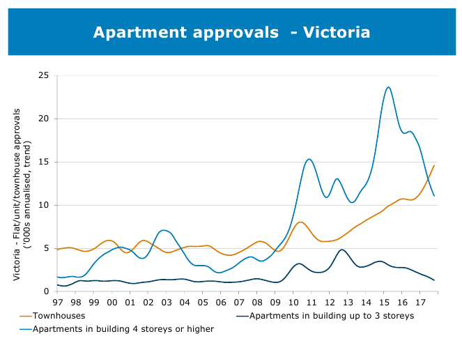 Housing Graph 28