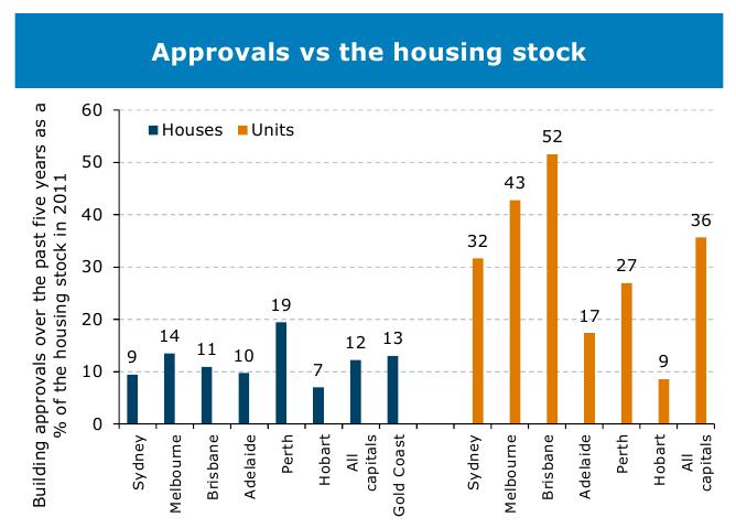 Housing Graph 30