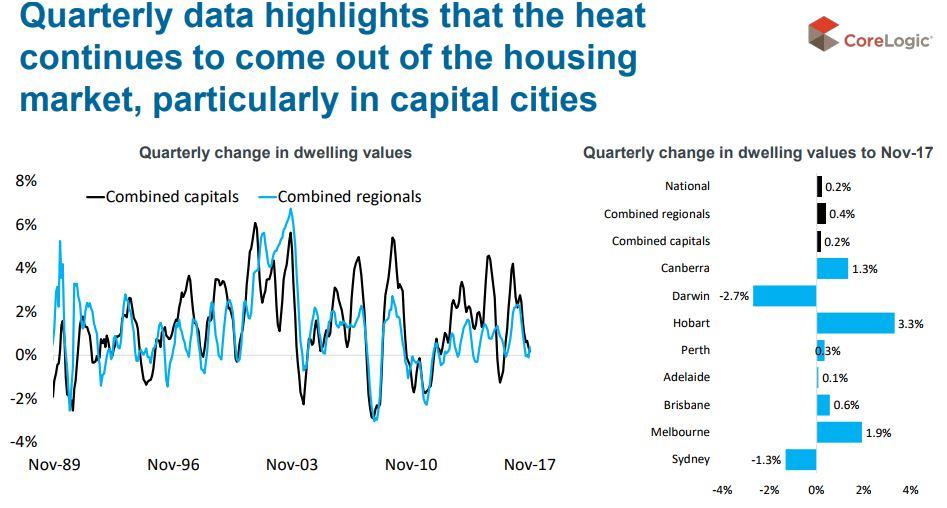 Quarterly Data Highlights