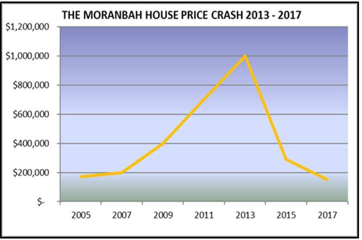 Moranbah House Price