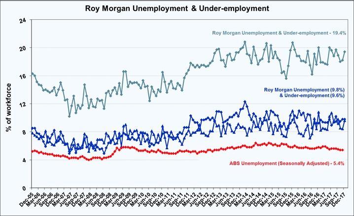 Roy Morgan Under Employed