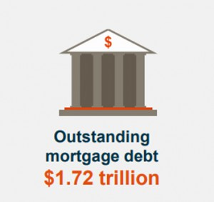 Outstanding Mortgage Debt
