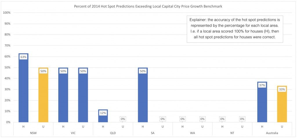 Riskwise Hot Spots Graph February