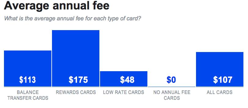 annual credit card fee