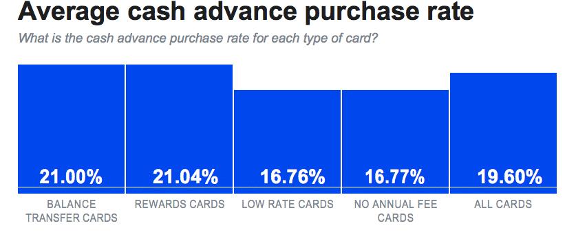 cash advance rate