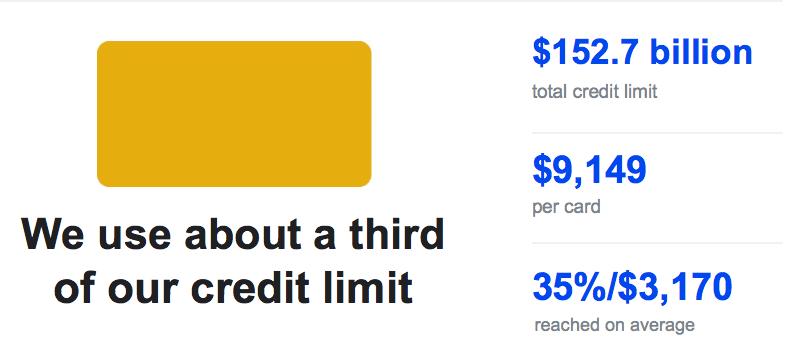 Credit card limits