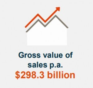 Gross Value Of Sales P A