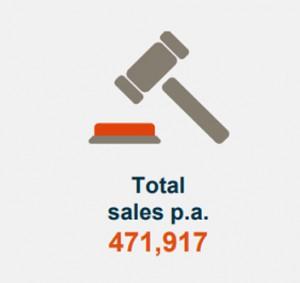 Total Sales P.a.