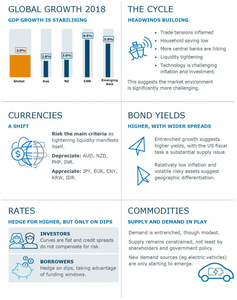 Anz Global Growth