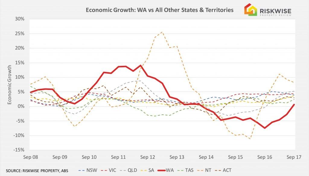Perth Economic Growth (002)