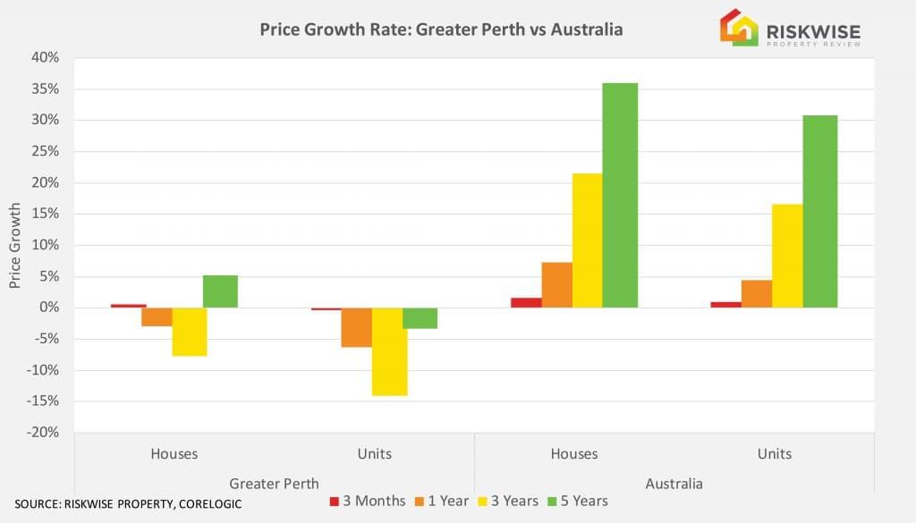 Perth Price Growth (002)