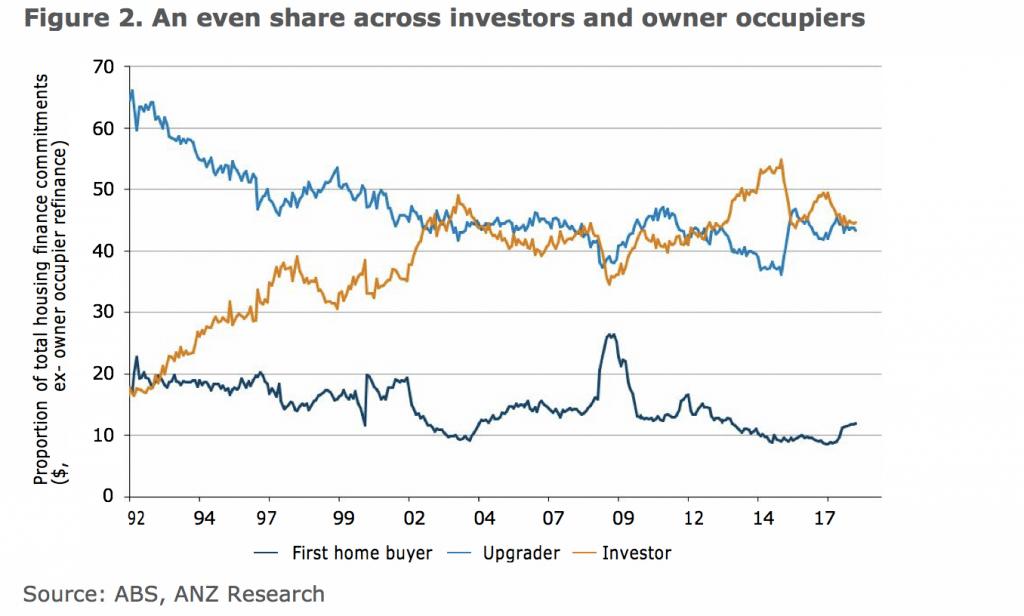 investor lending up