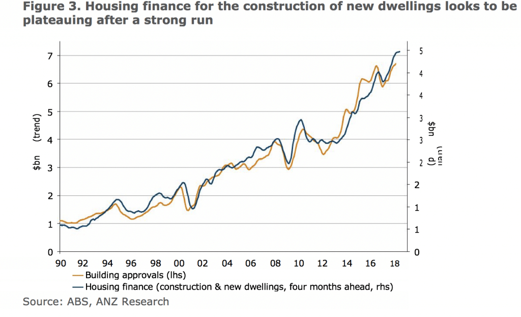 construction finance slowing