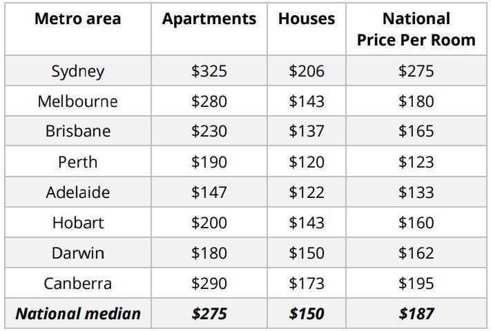 Monthly Rental Market Snapshot