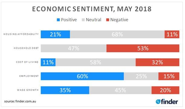 Economic Sentiment