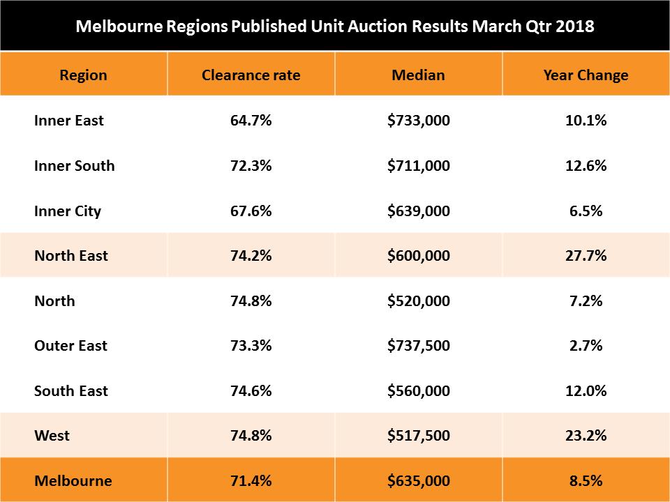 Melbourne Unit Prices