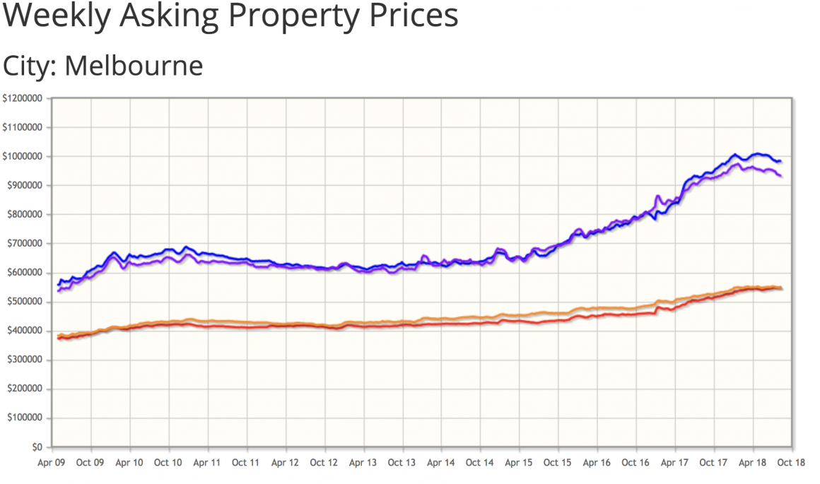 Melbourne Property Prices