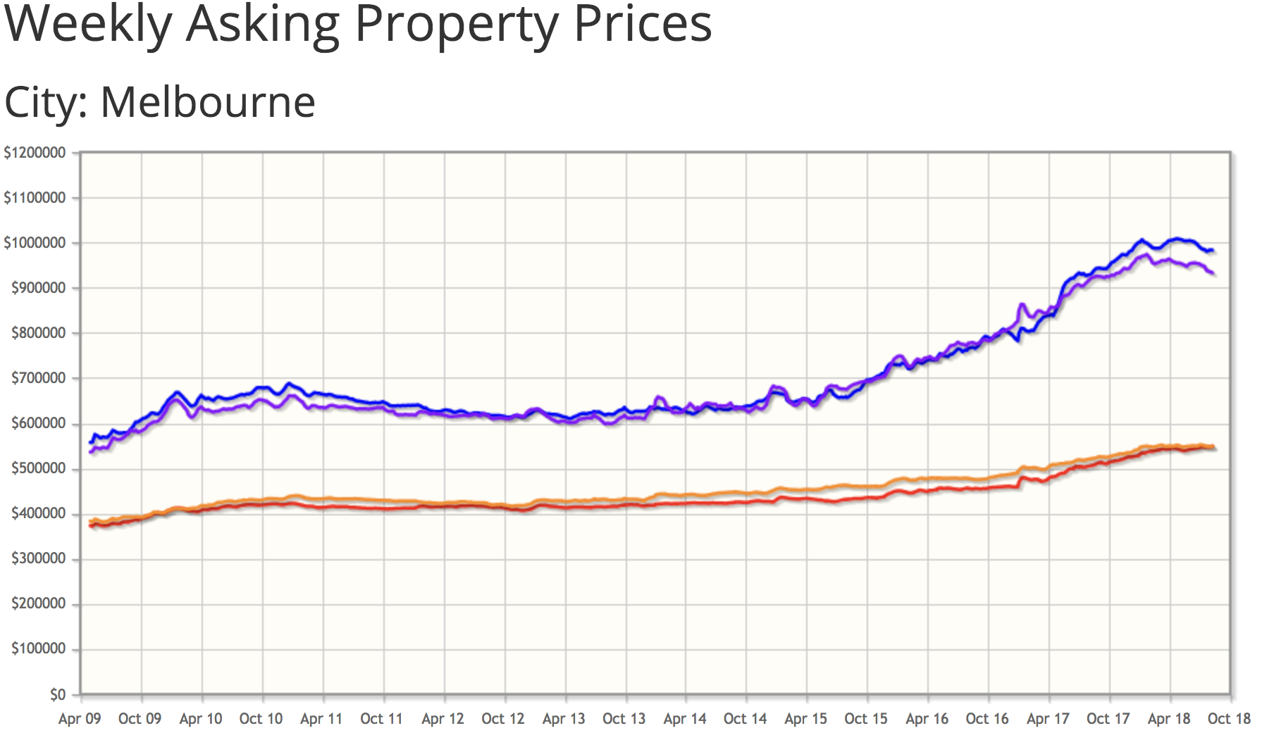 Property Investment In Melbourne - Suburbs Analysis & Expert
