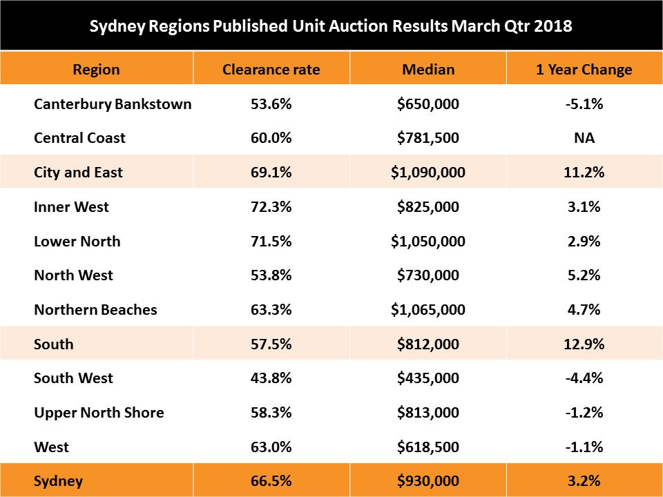 Sydney Unit Prices
