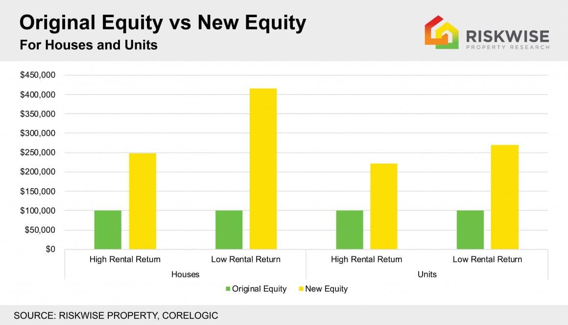 Original Equity Vs New Equity