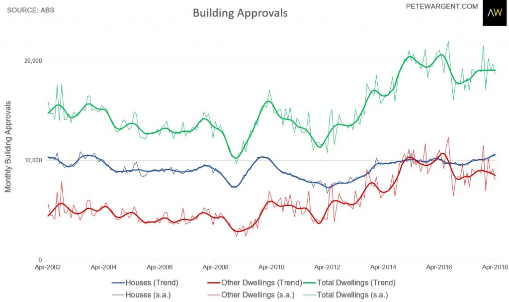 Building Approval