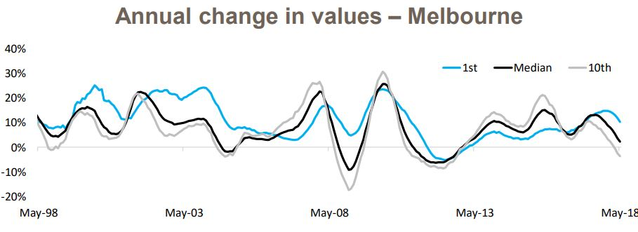 Change In Value 4
