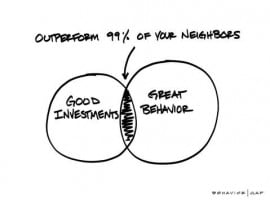 Here's how to outperform 99% of your Neighbours