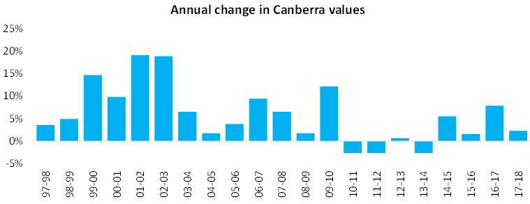 2018 07 09 Canberraannualchange