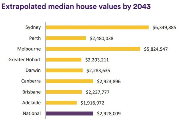 Where will house prices be 25 years from now?