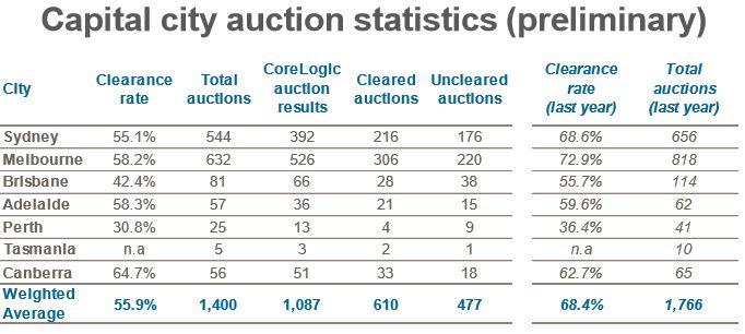 Auction 1