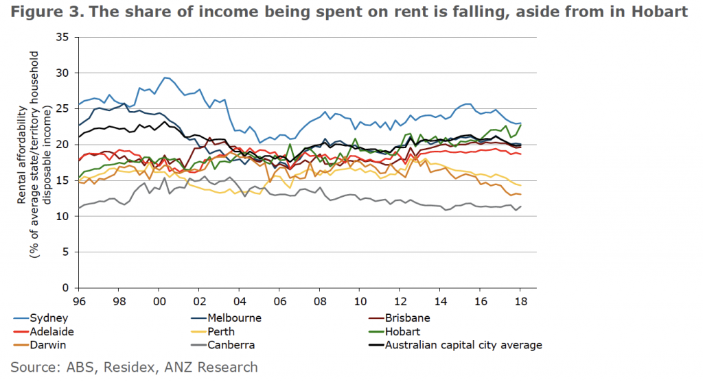 income vs rental