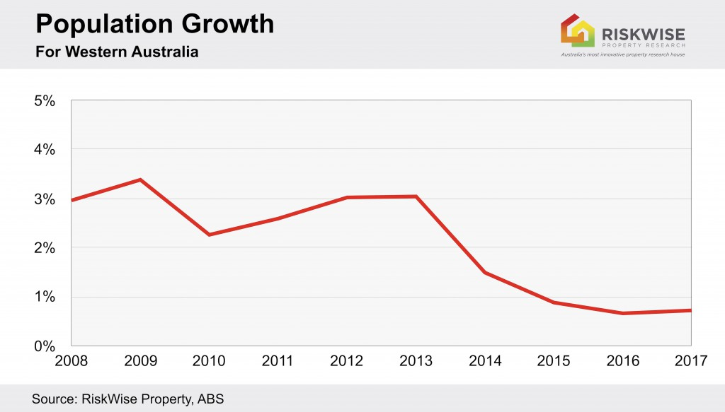 Wa Population Growth