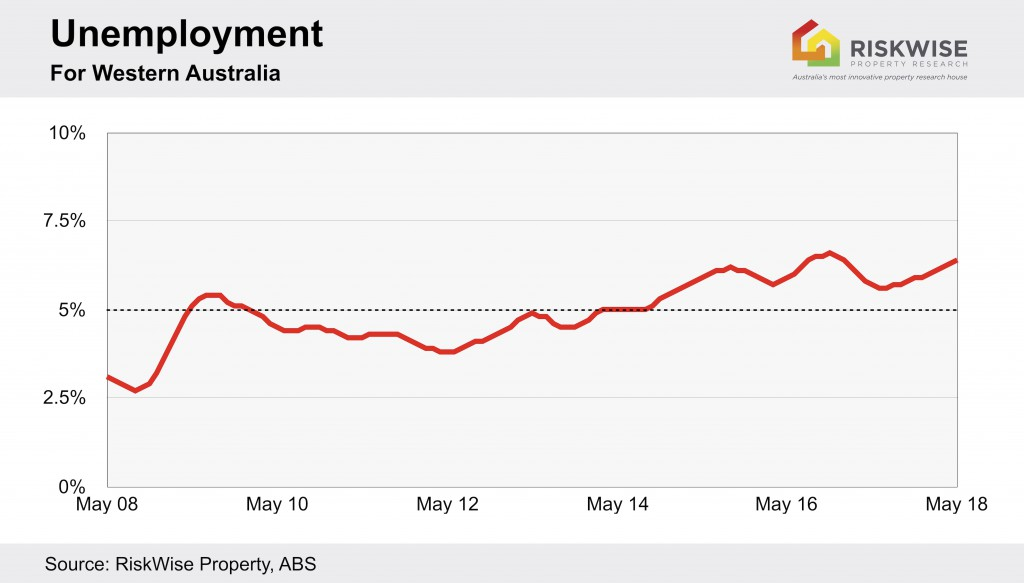 Wa Unemployment