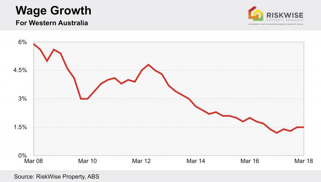 Wa Wage Growth