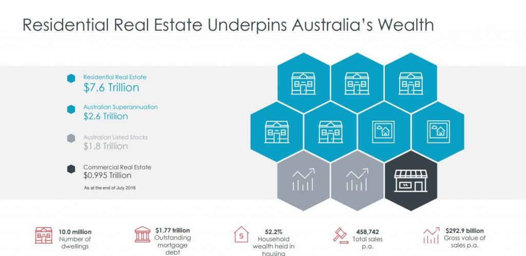 Australian Housing