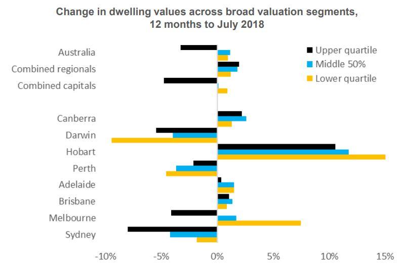Change In Dweeling Value 12 Months