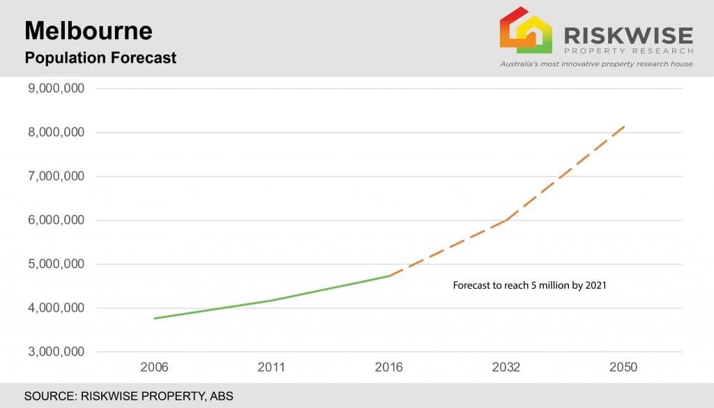 Melbourne Population Growth Forecast