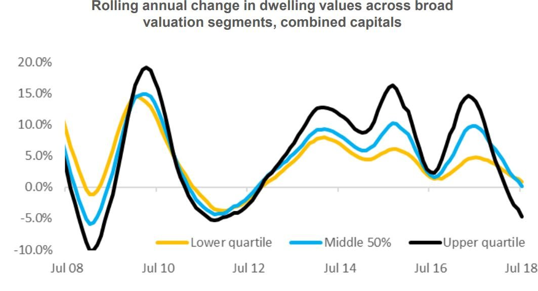 Rolling Dweeling Value Change