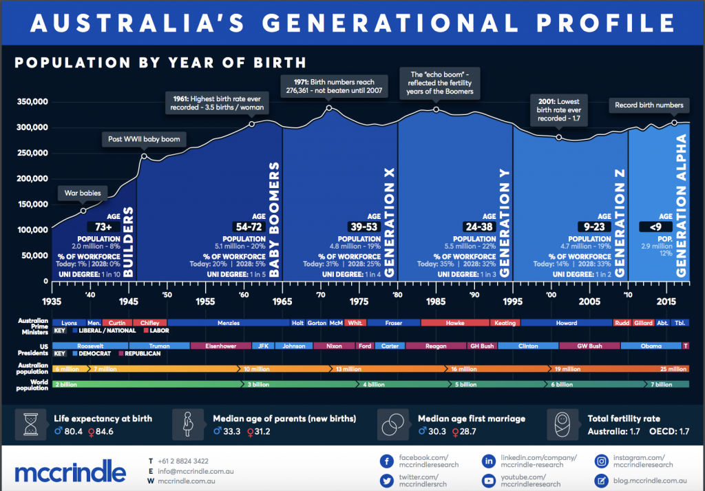 Australia's generations