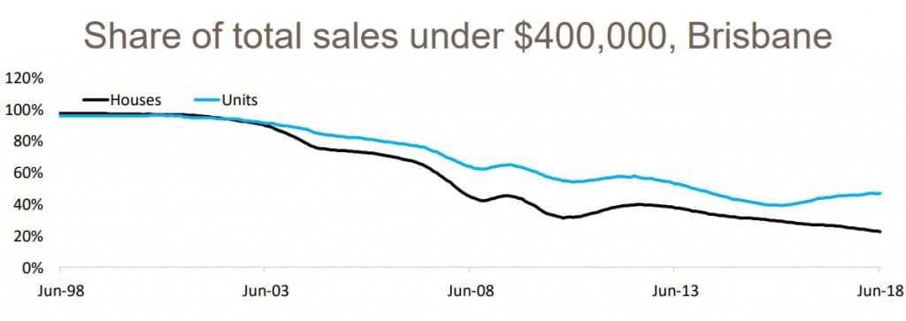 Share Of Total Sales Brisbane